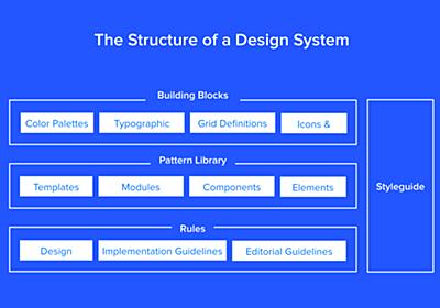 デザインシステムの定義と作成方法、導入事例 | UX MILK
