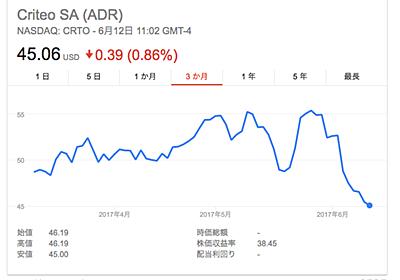 safariのcookieポリシー変更により、Criteoの株価が約300億円吹き飛ぶ - adworld's diary