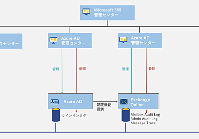 Microsoft365 Microsoft Exchange Onlineの監査ログ(前編) - NTT Communications Engineers' Blog