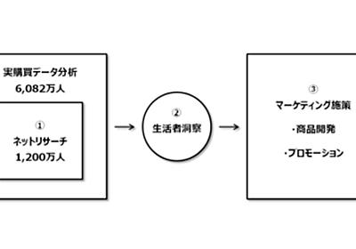 博報堂グループとCCCマーケティング、約1,200万のTカード会員へのリサーチサービスの提供を開始:MarkeZine(マーケジン)