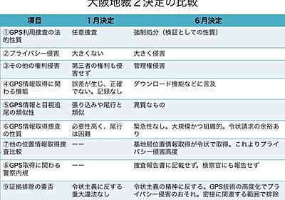 大阪地裁におけるGPS利用捜査の二つの判断はなぜ分かれたか? : blog of Dr. Makoto Ibusuki