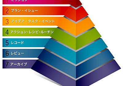 秘伝!私が6年間で作り込んだ7階層式タスク管理の仕組み | jMatsuzaki