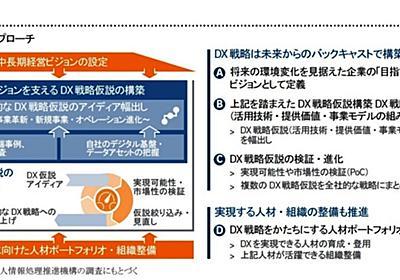 DXを成し遂げる人材・組織のあり方:視点(1/2 ページ) - ITmedia エグゼクティブ