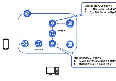 マイクロサービスのTelepresenceを使ったローカル開発環境の話 - Mercari Engineering Blog