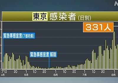 東京都 新型コロナ 新たに331人感染確認 300人超は4日連続 | 新型コロナ 国内感染者数 | NHKニュース
