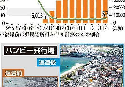 基地なくなると沖縄経済は破綻する? → 跡地の経済効果は最大108倍 - 琉球新報 - 沖縄の新聞、地域のニュース