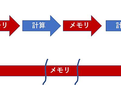 CPUとGPUのマルチスレッディングの違いについて - arutema47's blog