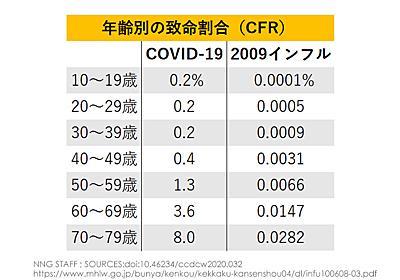 新型コロナ、年齢や持病など「重症化リスク」の真相 | ナショナルジオグラフィック日本版サイト