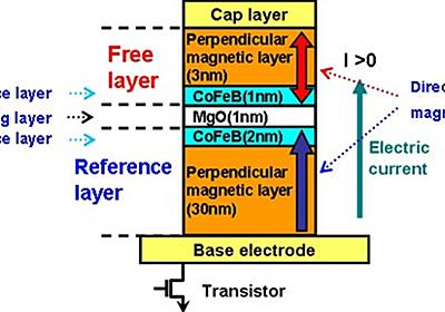 German researchers devise means for even faster MRAM