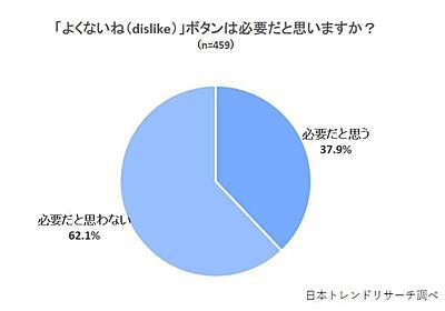 「Twitterのよくないねボタンは不要」6割超え 日本トレンドリサーチ調べ - ITmedia NEWS