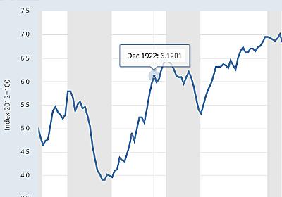 スコット・サムナー「名目 GDP を伸ばせば企業は財とサービスをまた提供し始める」(2020年4月9日) — 経済学101