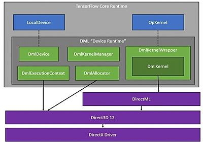 Windows 10での機械学習にTensorFlow DirectMLがOSS | マイナビニュース