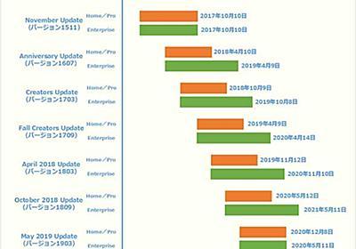 Windows 7/8.1/10のサポート期限早見表:Tech TIPS - @IT