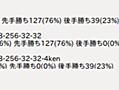 将棋ソフトの勝率から見る振り飛車迫害の歴史 - コンピュータ将棋 Qhapaq