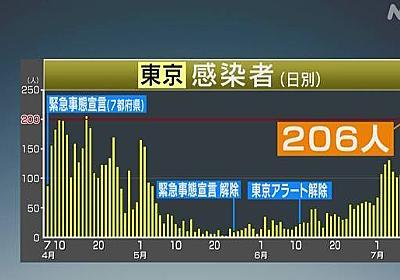 東京 新たに206人感染確認 3日連続200人超は初 新型コロナ | NHKニュース