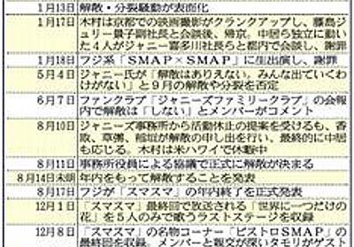 元SMAP全員独立ない!ジャニー社長明言「そんなやぼっちいタレントじゃない」 (1/4ページ) - 芸能社会 - SANSPO.COM(サンスポ)