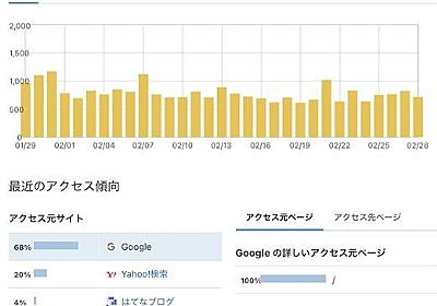 グーグルアドセンス収益・アクセス数「1年8ヶ月」はてなブログ運営報告 - スキゾイドな「ウサキさん」の思考