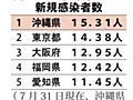 沖縄が全国最悪、直近1週間の感染者 10万人当たり15.31人で東京・大阪を上回る | 沖縄タイムス+プラス ニュース | 沖縄タイムス+プラス