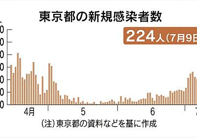 新型コロナ:若年層の会食も感染源に 224人感染、病床上積み急ぐ  :日本経済新聞