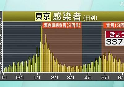 東京都 新型コロナ 12人死亡 337人感染確認 前週より32人減少   新型コロナ 国内感染者数   NHKニュース
