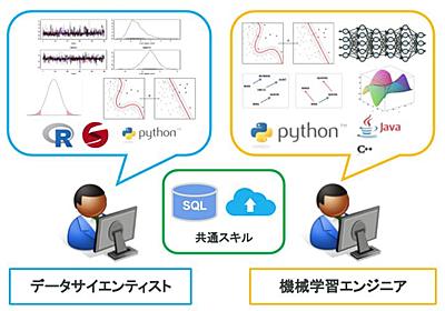 データサイエンティストもしくは機械学習エンジニアになるためのスキル要件とは(2017年夏版) - 渋谷駅前で働くデータサイエンティストのブログ