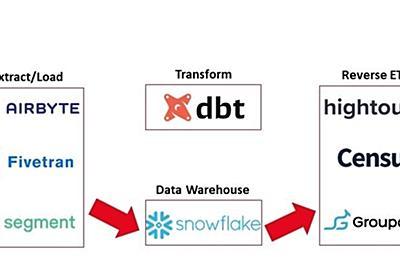 リバースETLはデータパイプラインの何を変えるのか - satoshihirose.log
