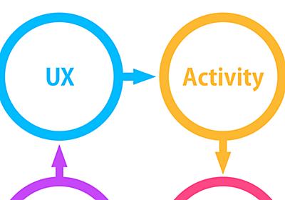 僕が予期的UXにフォーカスする理由. この記事は専門用語がいくつか出てくるためわかりにくい場合もあると思います。そんな… | by Mikihiro Fujii | Medium