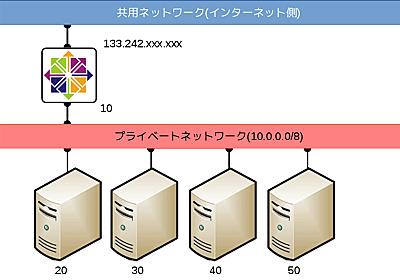 さくらのクラウドにCentOS6でVPNルーターを構築する - (っ´∀`)っ ゃー   一撃
