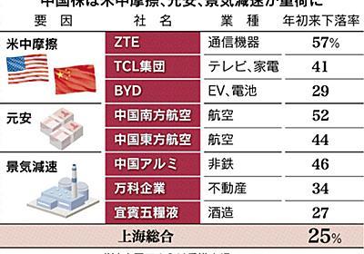 中国市場、止まらぬ動揺 上海株、4年ぶり安値 海外勢、資金引き揚げ :日本経済新聞