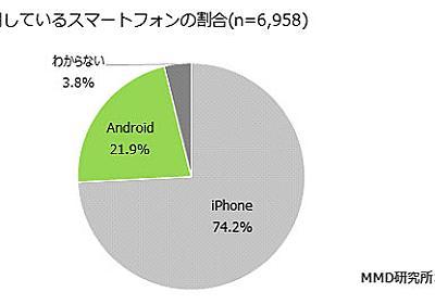 中高生のスマホはiPhone比率約74% 女子高生に絞ると約85%にも――MMD研究所調査で明らかに - ITmedia Mobile