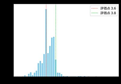データ解析を駆使して食べログ3.8問題が証明できなかった話 - konkon3249's diary