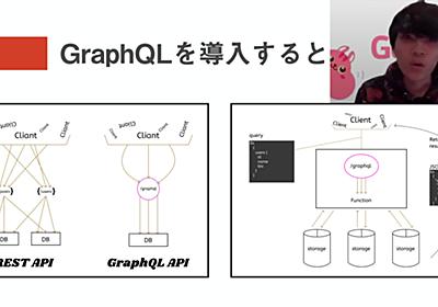 「React」とFacebookのWeb API「GraphQL」で技術的負債を取り除く方法 - ログミーTech