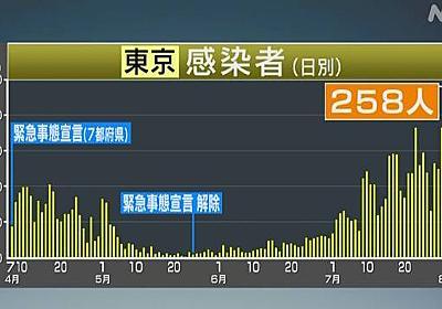 東京都 258人感染確認 新型コロナ 200人以上は7日連続   新型コロナ 国内感染者数   NHKニュース