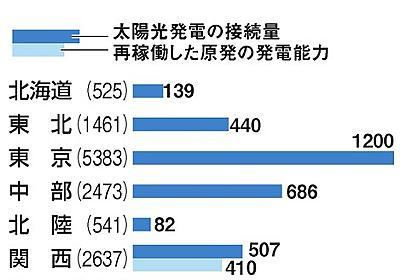 余る電力、再生エネ岐路 太陽光発電、九電が抑制 「主力」の原発を優先:朝日新聞デジタル