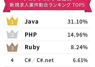言語別「エンジニアの求人数」ランキング Ruby・PHPを抑えて1位だったのは…… - ITmedia NEWS
