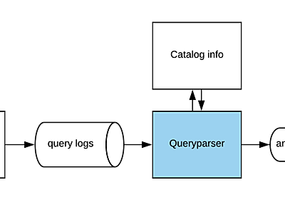 Queryparser, an Open Source Tool for Parsing and Analyzing SQL