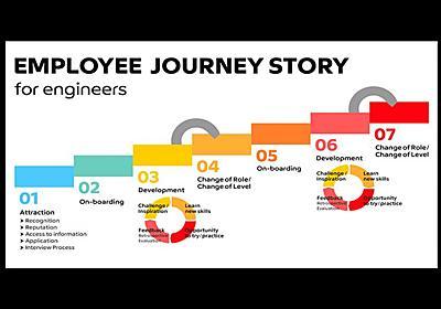 「全てのエンジニアに最高の従業員体験を」メルカリEngineering Officeってどんなチーム? #メルカンバトン | mercan (メルカン)