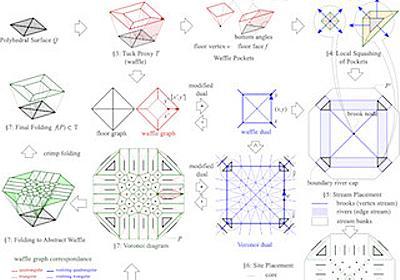 東大ら、1枚の紙を折ってあらゆる立体形状にする折り紙アルゴリズムを開発 | マイナビニュース