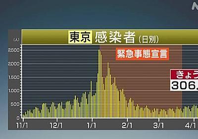 東京 新型コロナ 306人感染確認 12日連続 前週同じ曜日上回る   新型コロナ 国内感染者数   NHKニュース