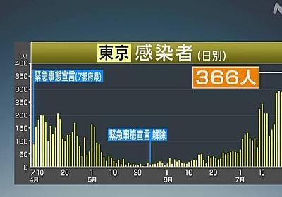 東京都 新たに366人感染確認 300人以上は初 新型コロナ | NHKニュース