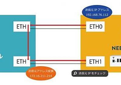 ファイアウォールのポリシーテスト自動化アプライアンスに新機能追加 ~「送信元NATアドレス確認機能」 「オフラインアップデート機能」~ | 株式会社エーピーコミュニケーションズ | プ
