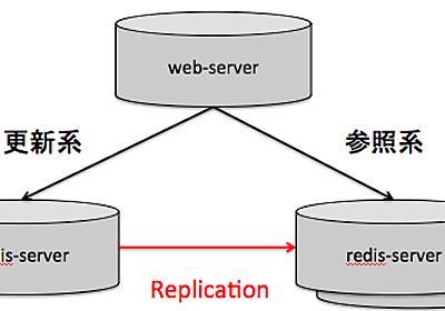 redisをsentinelとAliasIPを利用して冗長化   サイバーエージェント 公式エンジニアブログ