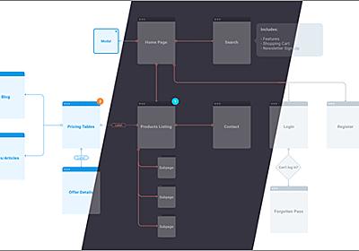 サイト構造や画面遷移を分かりやすく見せる、サイトマップ・フローチャートを作成する要素がすべて揃った無料素材 -UX Flow | コリス