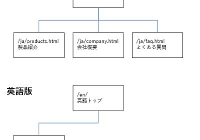 外国語SEOで失敗しない多言語サイト構築チェックリスト