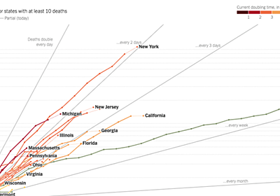 新型コロナウイルスの感染者数の増減を片対数グラフで表す理由|矢崎 裕一|note