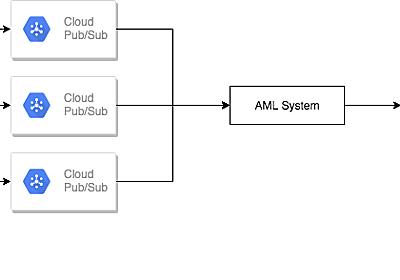 AMLチームがどのようにメルペイのデータをSplunkに集め活用しているか - Mercari Engineering Blog