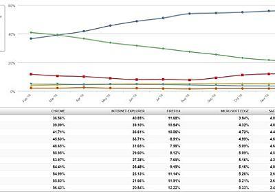 12月デスクトップブラウザシェア Chrome 56.43% IE 20.84% Firefox 12.22% : PCパーツまとめ