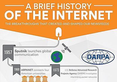 インターネットの歴史をまとめたインフォグラフィック、Vivintが公開 - CNET Japan