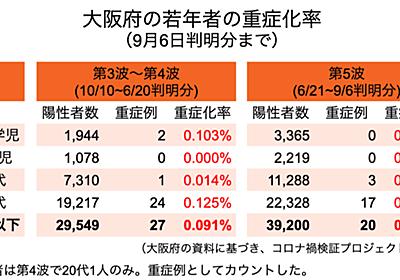 第5波で20代以下の重症化率は0.05% 大阪府が年代別に集計|コロナ禍検証プロジェクト|note