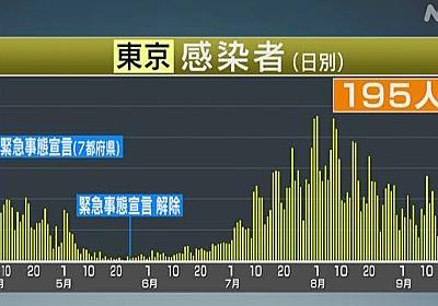 東京都 新型コロナ 新たに195人の感染確認 3人死亡 | 新型コロナ 国内感染者数 | NHKニュース